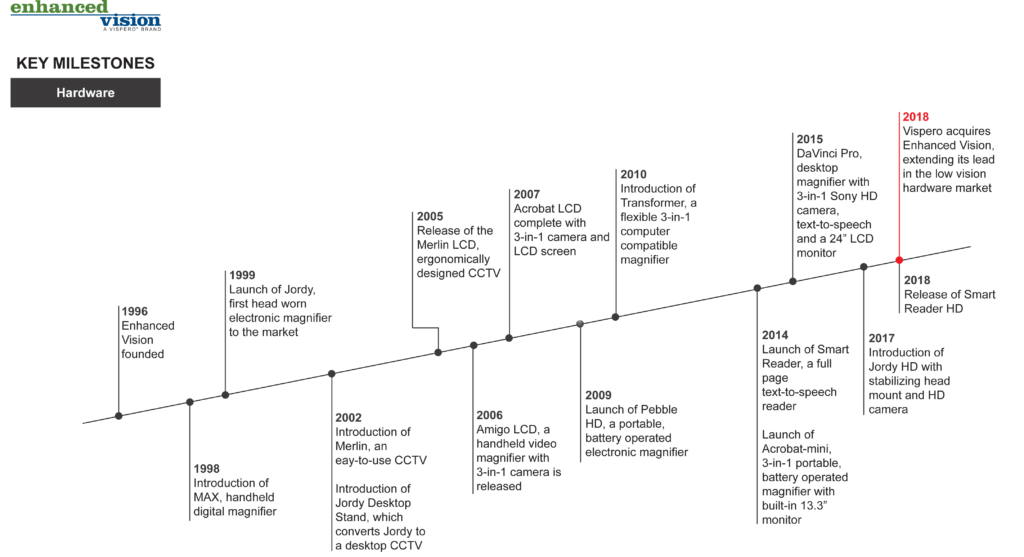 Enhanced Vision Timeline of company milestones