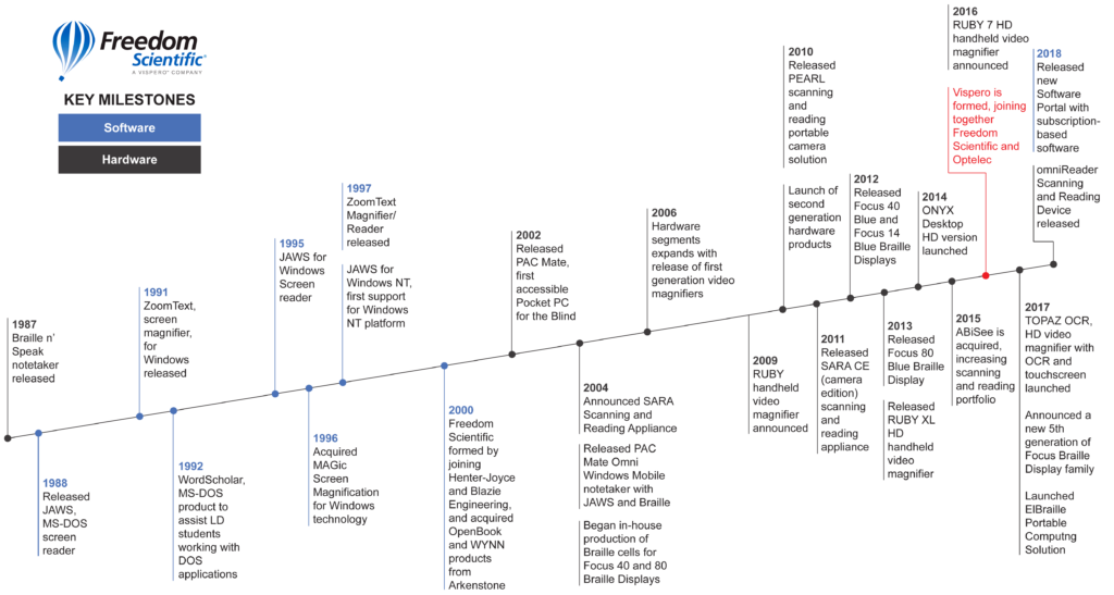 Freedom Scientific timeline of company milestones