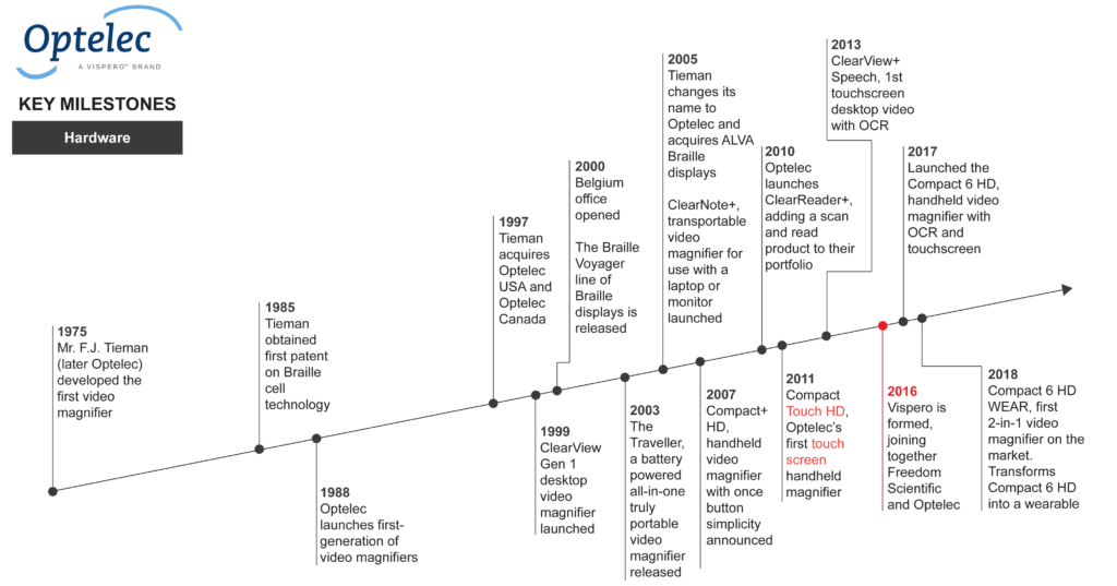 Optelec timeline of company milestones
