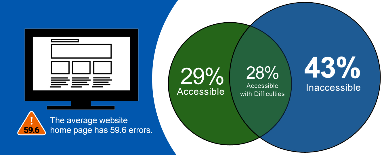 The average website homepage has 59.6 errors. 43% of websites are inaccessible. 28% of websites are accessible with difficulties. 29% of websites are accessible.